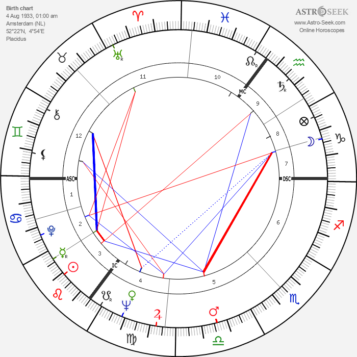 Rudi Dantzig - Astrology Natal Birth Chart