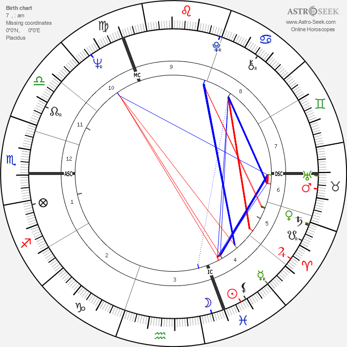 Rudi Dutschke - Astrology Natal Birth Chart