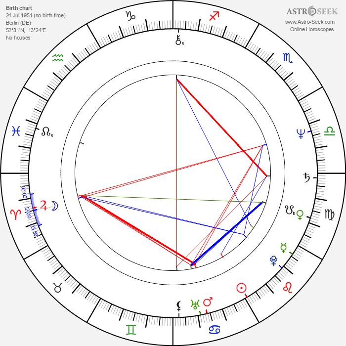 Rüdiger Dahlke - Astrology Natal Birth Chart