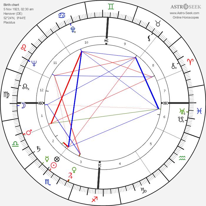 Rudolf Augstein - Astrology Natal Birth Chart