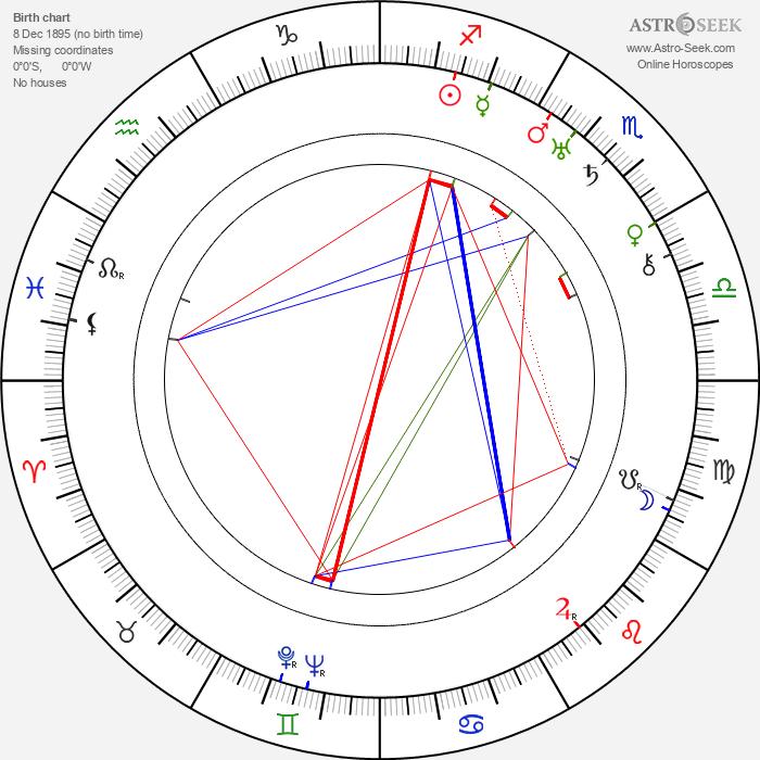 Rudolf Bachlet - Astrology Natal Birth Chart