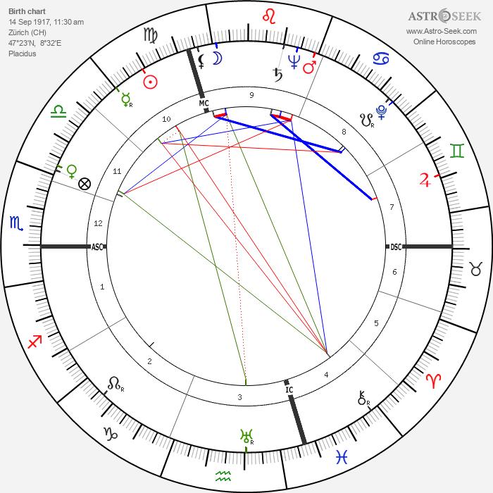 Rudolf Baumgartner - Astrology Natal Birth Chart