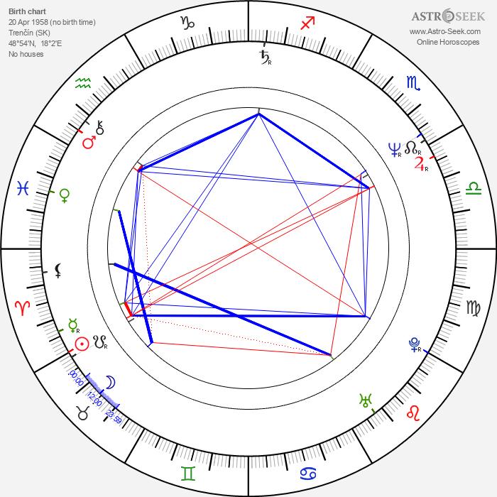 Rudolf Biermann - Astrology Natal Birth Chart