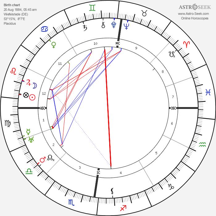 Rudolf Bultmann - Astrology Natal Birth Chart