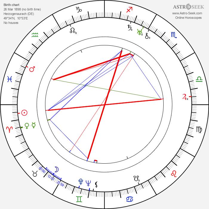 Rudolf Dassler - Astrology Natal Birth Chart
