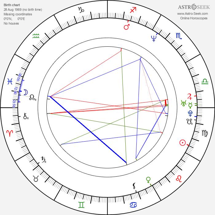 Rudolf Desenský - Astrology Natal Birth Chart