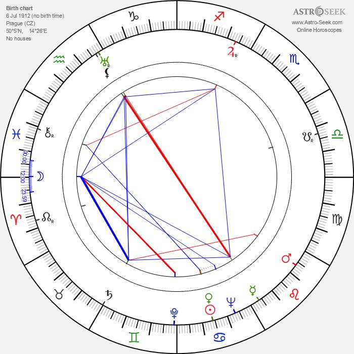 Rudolf Deyl Jr. - Astrology Natal Birth Chart