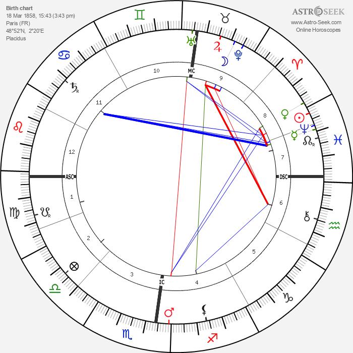 Rudolf Diesel - Astrology Natal Birth Chart