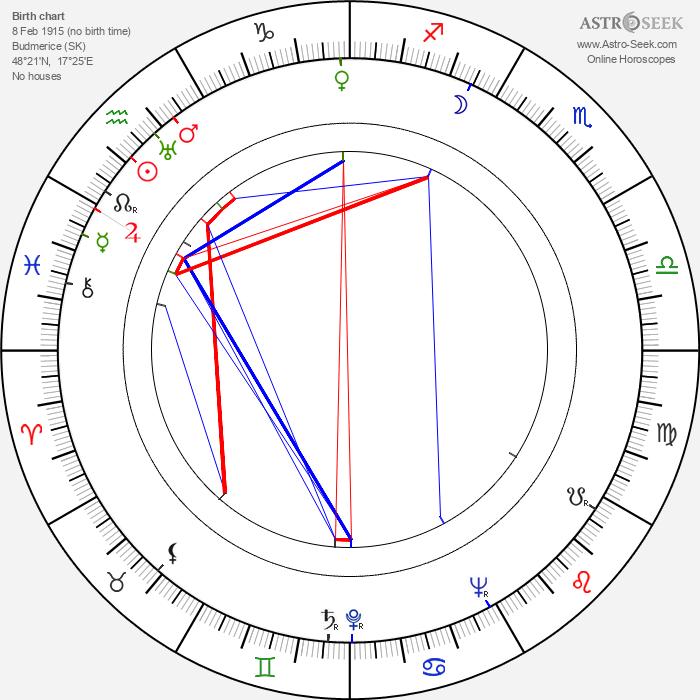 Rudolf Fabry - Astrology Natal Birth Chart