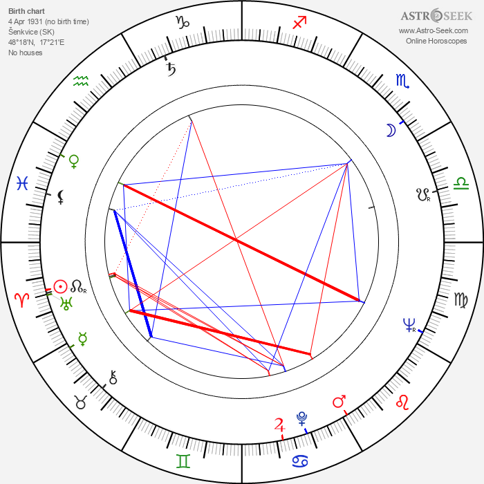 Rudolf Granec - Astrology Natal Birth Chart