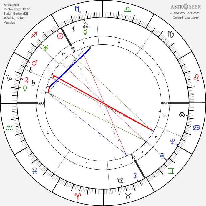 Rudolf Höss - Astrology Natal Birth Chart