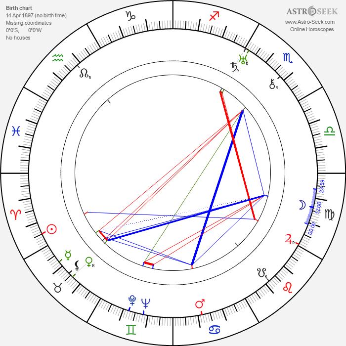 Rudolf Hrušínský nejst. - Astrology Natal Birth Chart