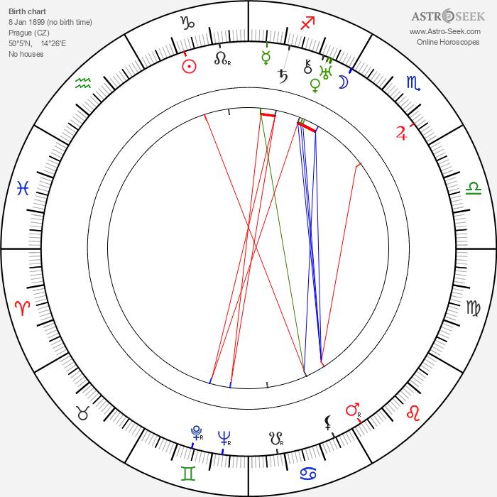 Rudolf Iltis - Astrology Natal Birth Chart