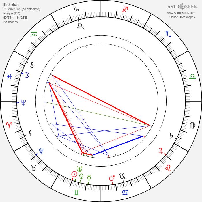 Rudolf Innemann - Astrology Natal Birth Chart