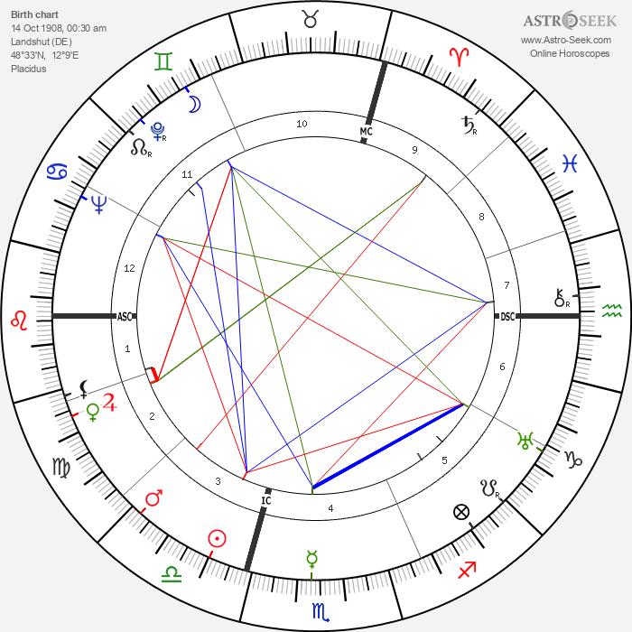 Rudolf Ismayr - Astrology Natal Birth Chart
