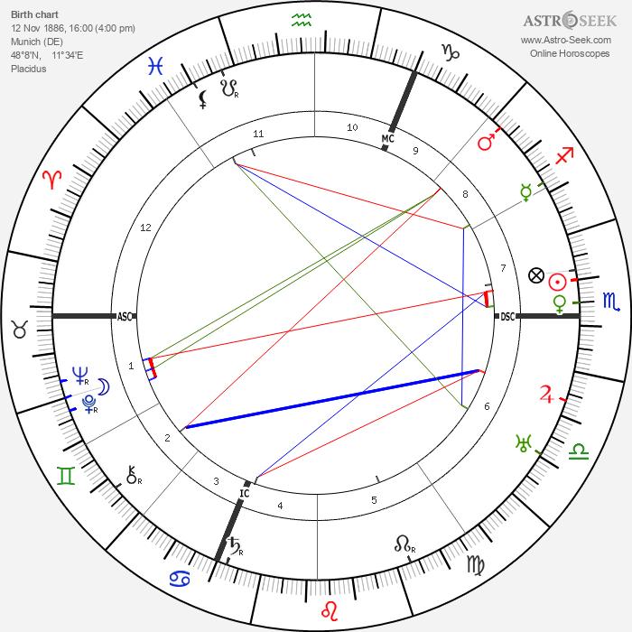 Rudolf Karl Seeliger - Astrology Natal Birth Chart