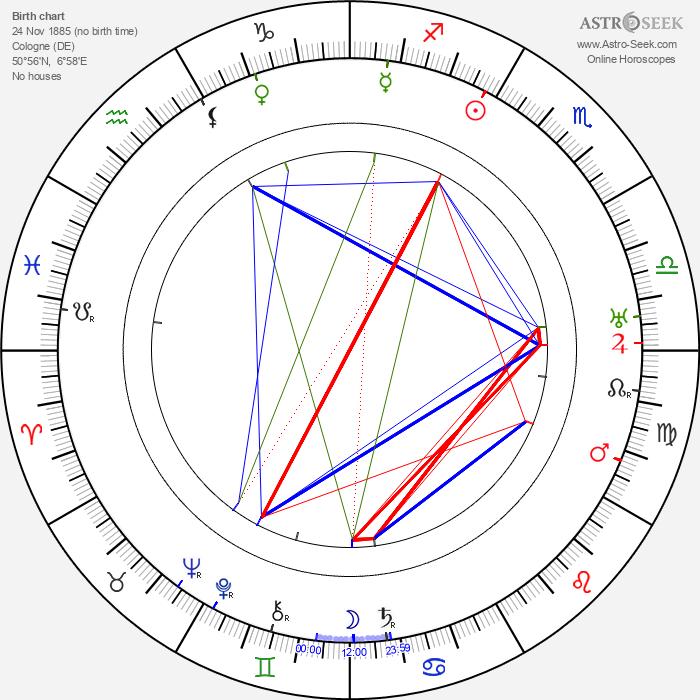 Rudolf Klein-Rogge - Astrology Natal Birth Chart
