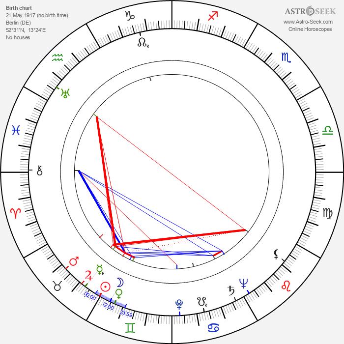 Rudolf Klicks - Astrology Natal Birth Chart