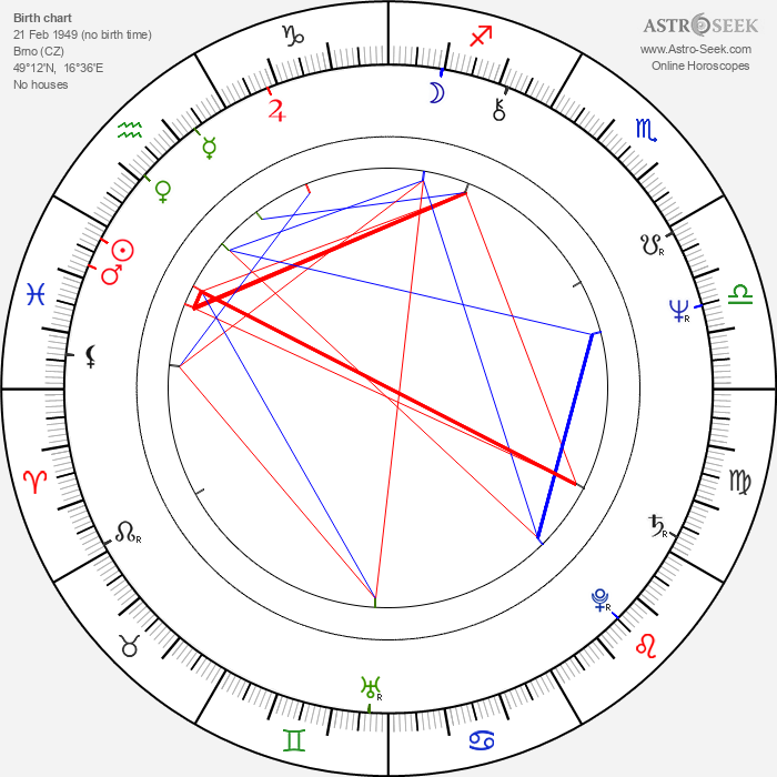 Rudolf Kovanda - Astrology Natal Birth Chart