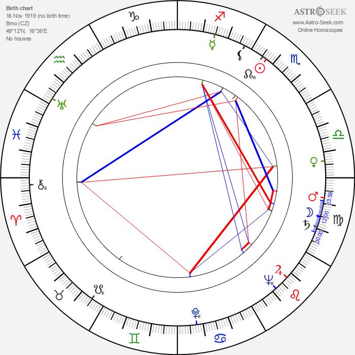Rudolf Krátký - Astrology Natal Birth Chart