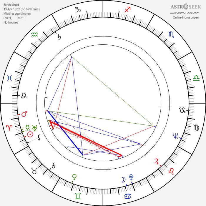 Rudolf Kraus - Astrology Natal Birth Chart