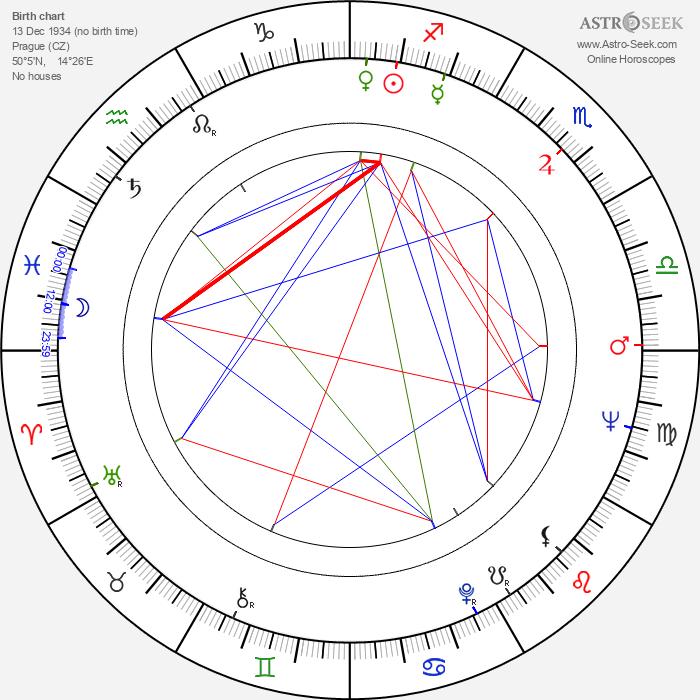 Rudolf Krejčík - Astrology Natal Birth Chart