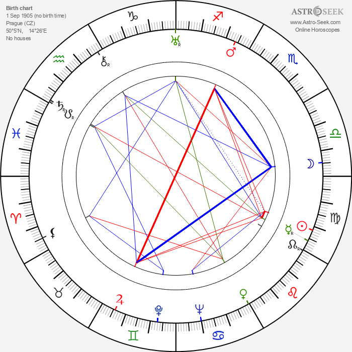 Rudolf Lampa - Astrology Natal Birth Chart
