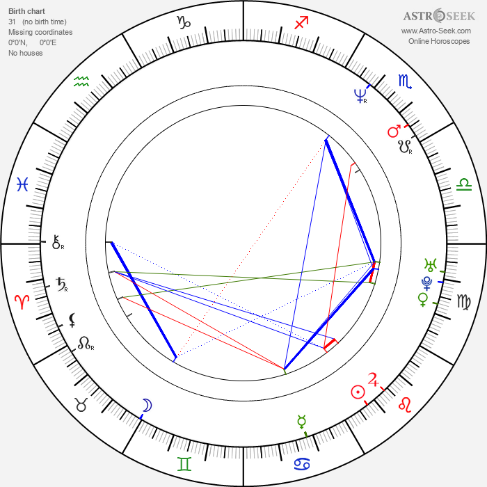 Rudolf Martin - Astrology Natal Birth Chart
