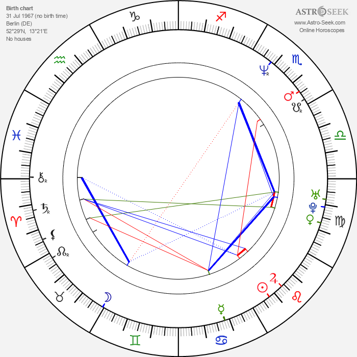 Rudolf Martin - Astrology Natal Birth Chart