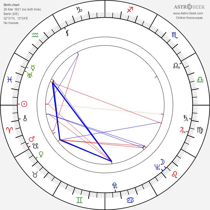 Rudolf Noelte - Astrology Natal Birth Chart