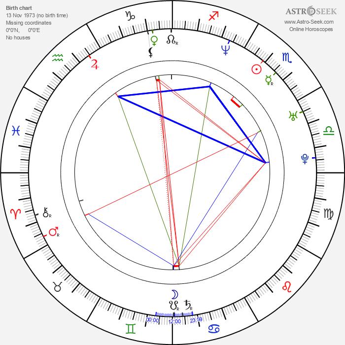 Rudolf Otepka - Astrology Natal Birth Chart