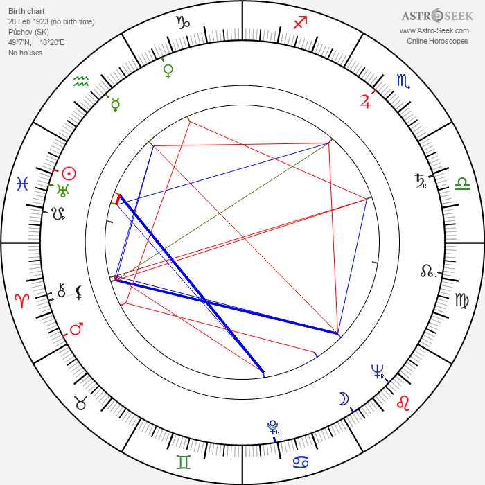 Rudolf Pellar - Astrology Natal Birth Chart