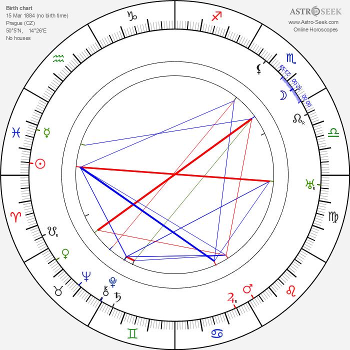 Rudolf Piskáček - Astrology Natal Birth Chart