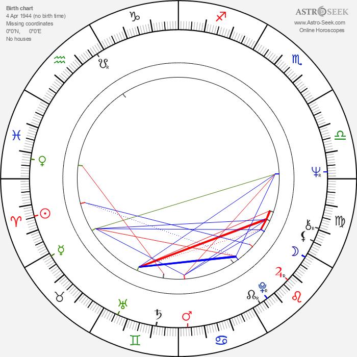 Rudolf Ráž - Astrology Natal Birth Chart
