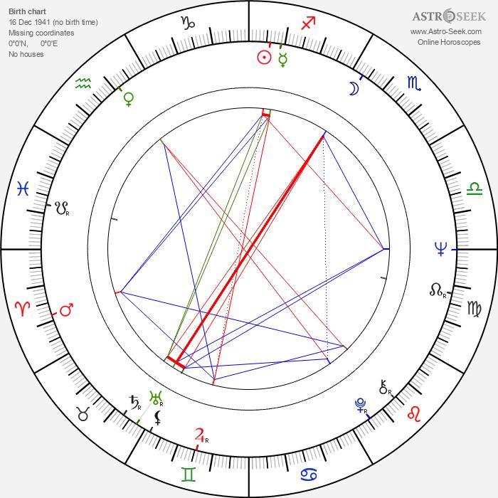 Rudolf Rokl - Astrology Natal Birth Chart
