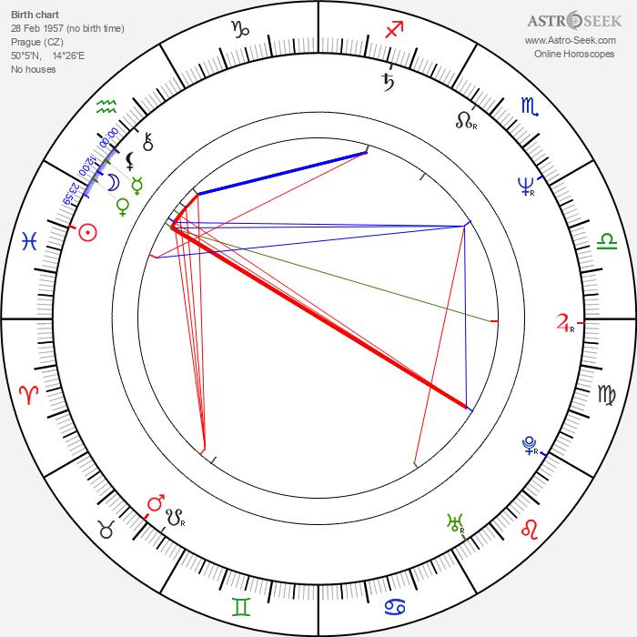 Rudolf Rožďalovský - Astrology Natal Birth Chart