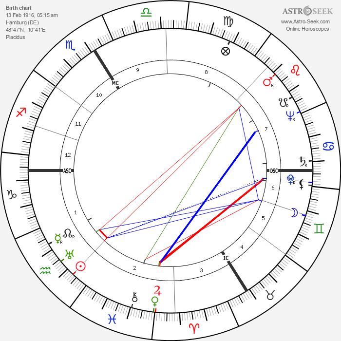 Rudolf Säumenicht - Astrology Natal Birth Chart