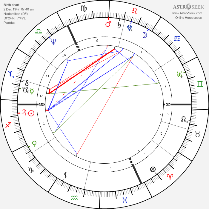 Rudolf Scharping - Astrology Natal Birth Chart