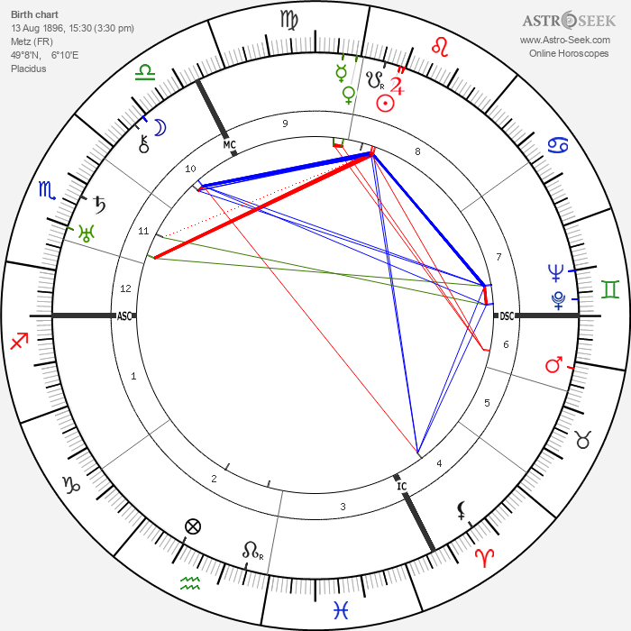 Rudolf Schmundt - Astrology Natal Birth Chart