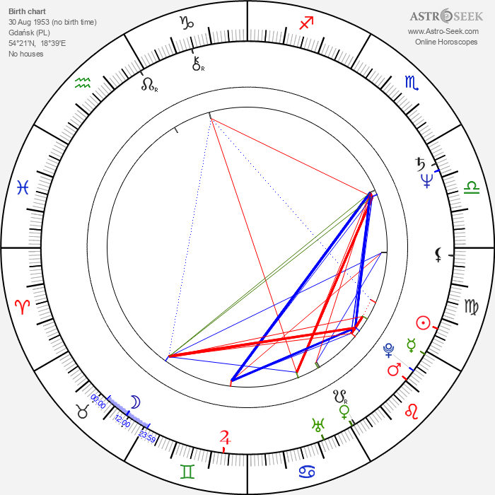Rudolf Schubert - Astrology Natal Birth Chart