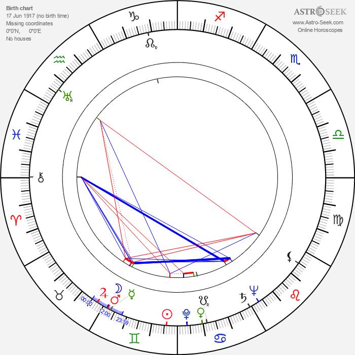 Rudolf Šimara - Astrology Natal Birth Chart