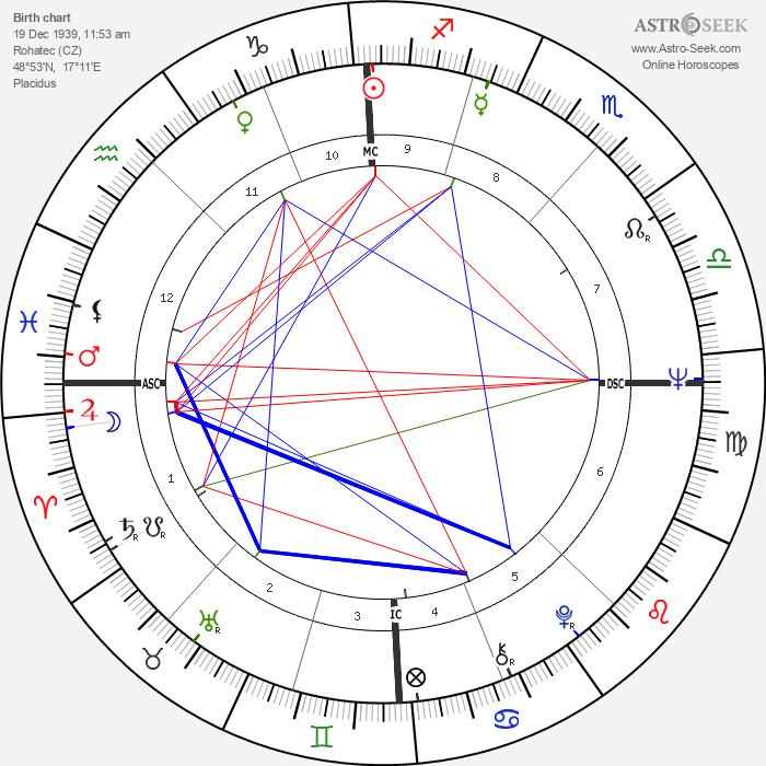 Rudolf Starý - Astrology Natal Birth Chart