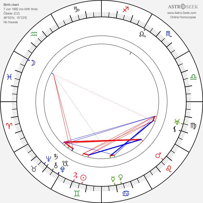 Rudolf Těsnohlídek - Astrology Natal Birth Chart