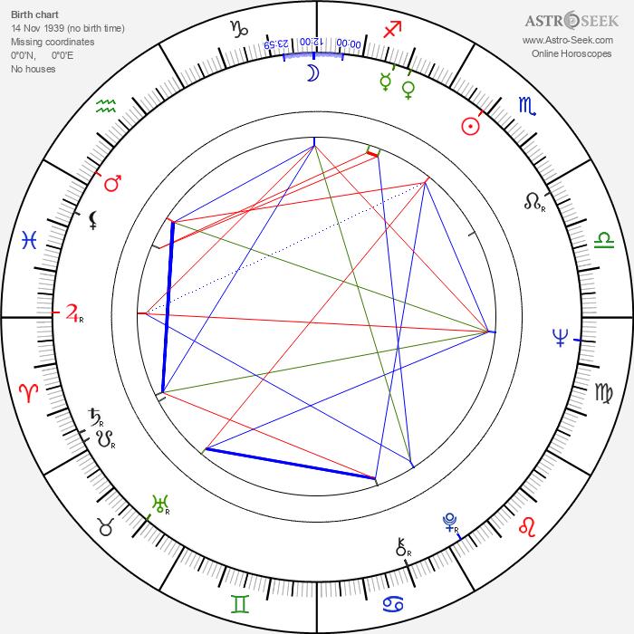 Rudolf Thome - Astrology Natal Birth Chart