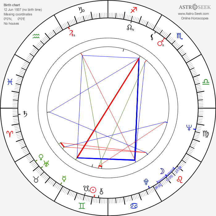 Rudolf Urc - Astrology Natal Birth Chart