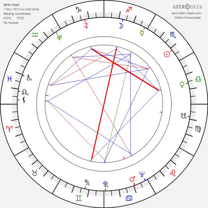 Rudolf Velický - Astrology Natal Birth Chart