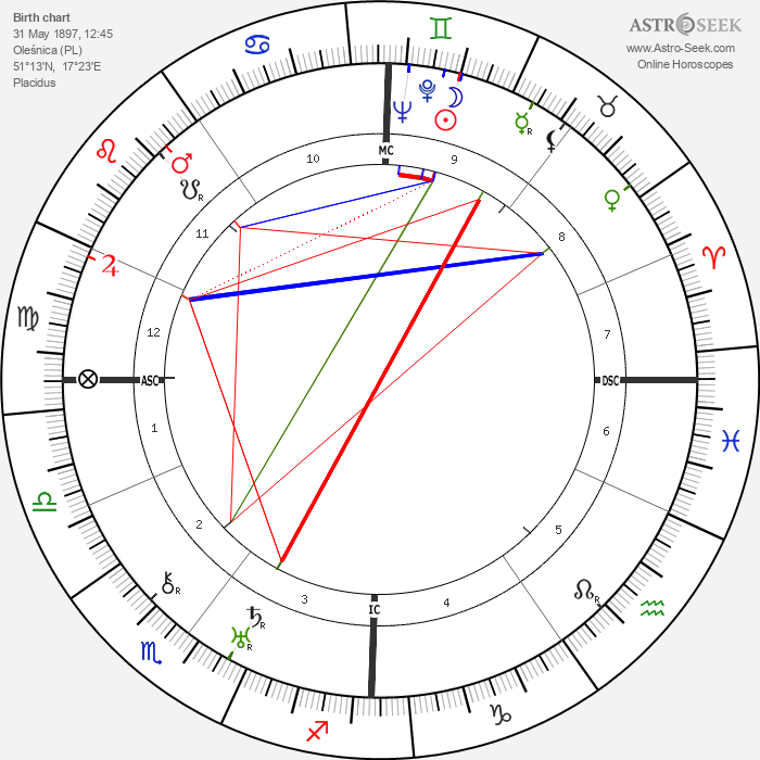 Rudolf von Scheliha - Astrology Natal Birth Chart