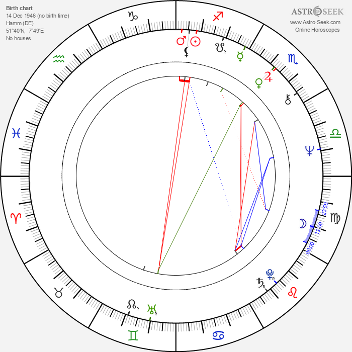 Rudolf Wichmann - Astrology Natal Birth Chart