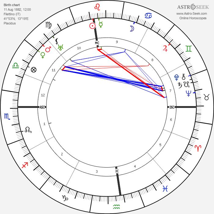 Rudolfo Graziani - Astrology Natal Birth Chart