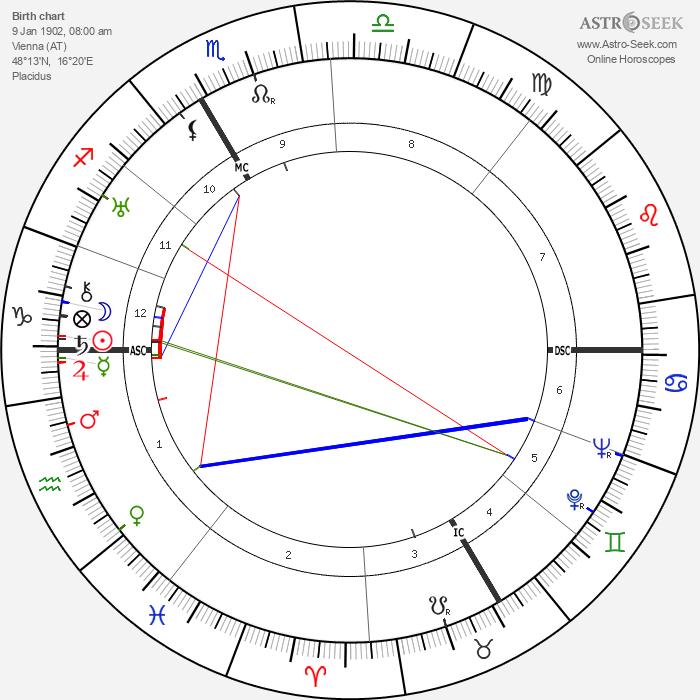 Rudolph Bing - Astrology Natal Birth Chart